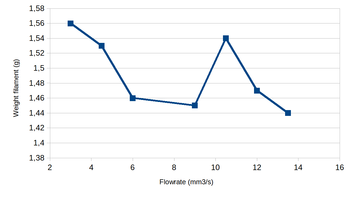 Flowrate with PETG