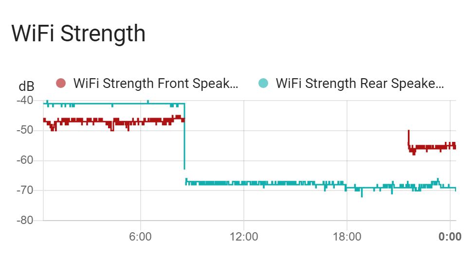 WiFi strength
